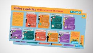 Infográfico Gratuito: Mitos e verdades sobre cursos técnicos